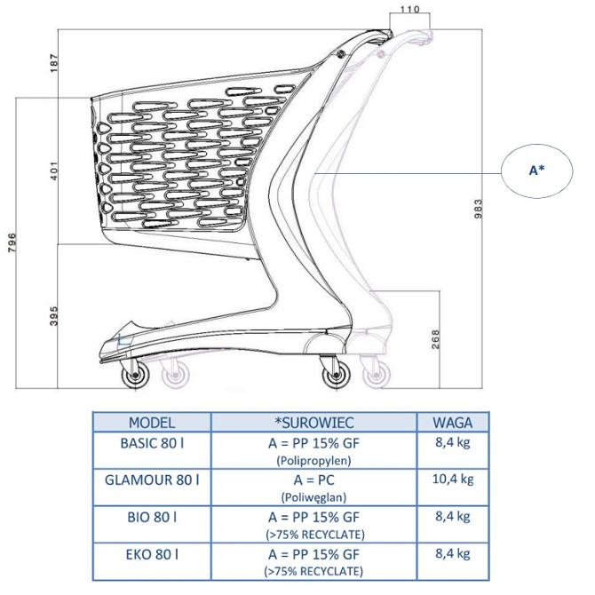 Wózki sklepowe z tworzywa sztucznegoq